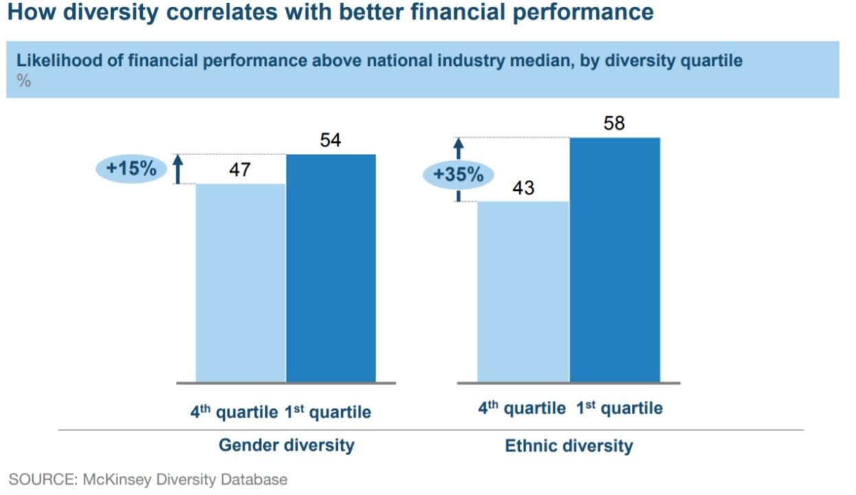 Diversidad mas productividad